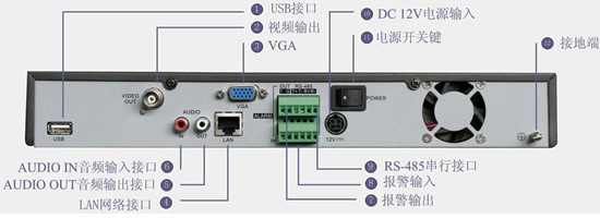 DS-7604N-S 网络视频录像机 产品概述   DS-7604N-S为海康威视自主研发的新一代NVR(Net Video Recoder)产品,支持主流品牌网络摄像机的预览、存储和点播。它融合了多项专利技术,采用了多项IT高新技术,如视音频编解码技术、嵌入式系统技术、存储技术、网络技术等。 产品特性